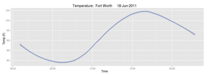 Temperature graph for Fort Worth on June 18, 2011