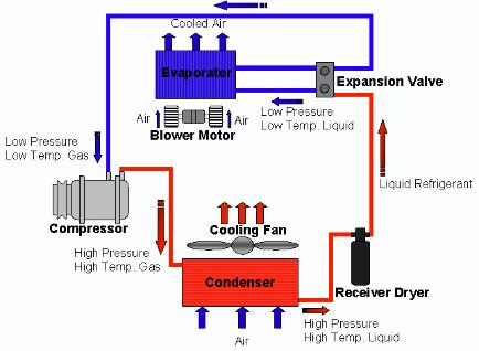 Refrigeration cycle illustration
